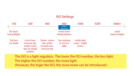iso-settings